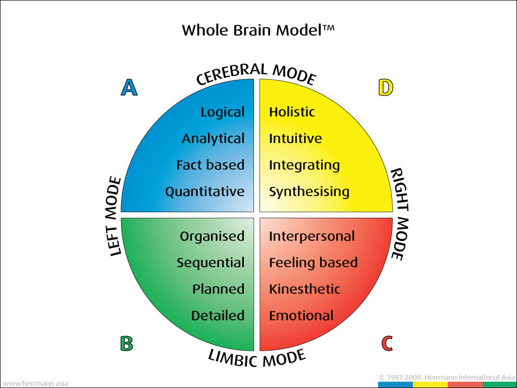 core effective essay instruction intelligent music principle teaching An overview of swiss biologist and psychologist jean piaget,  instruction – teachers must emphasize the critical role that experiences  very intelligent,.